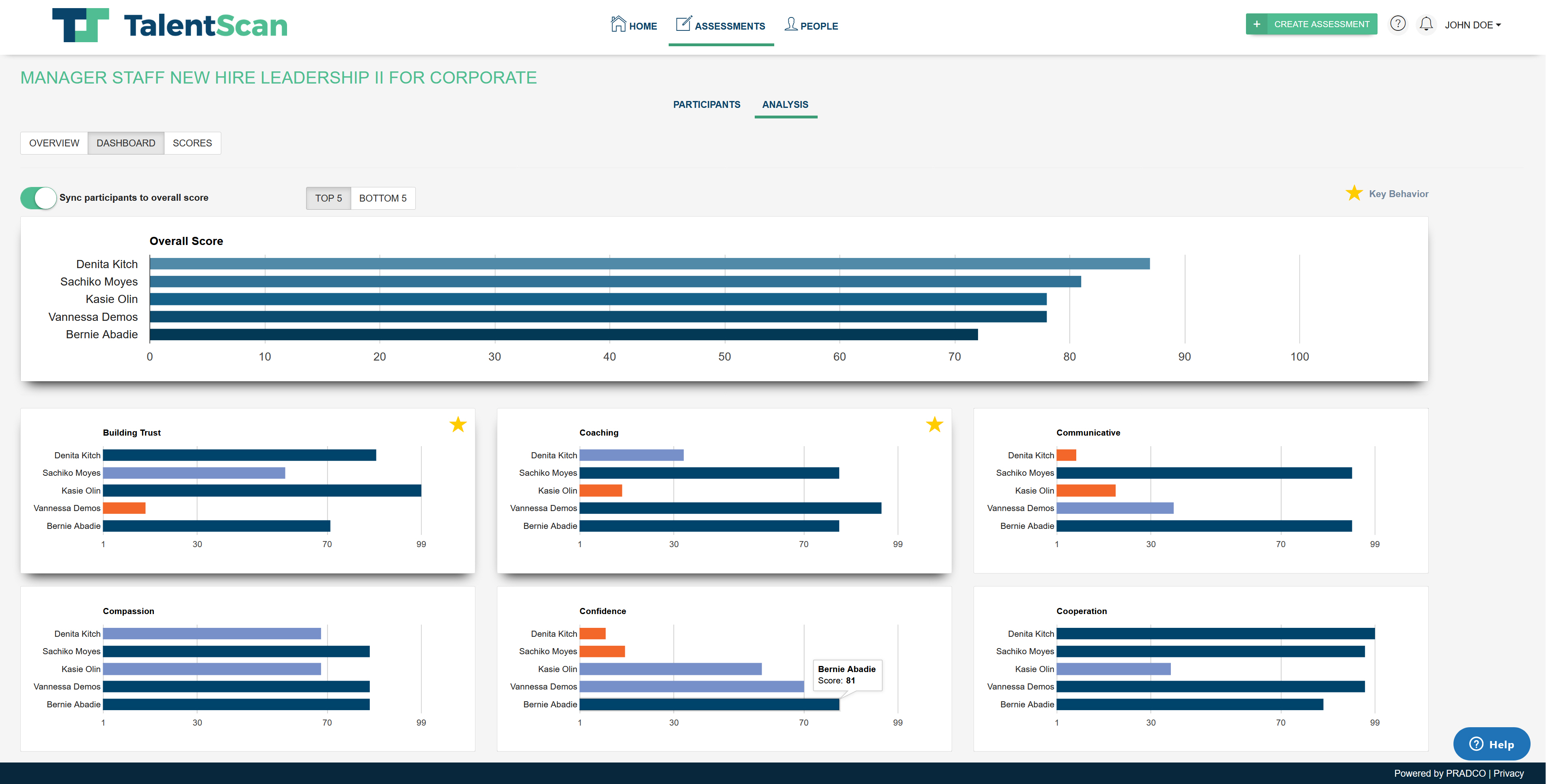 TalentScan Analytics Dashboard
